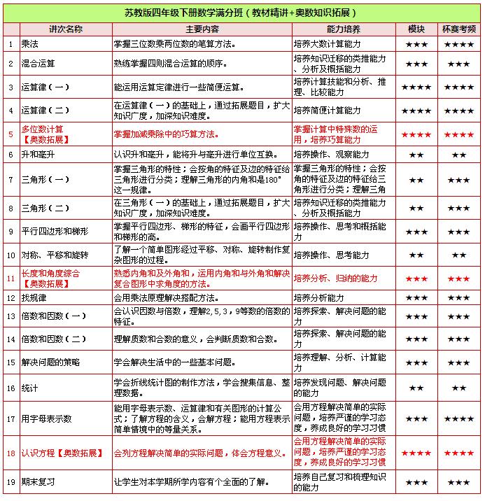 四年级语文思维导图; 9555苏教版四年级上册数学满分班(教材精讲); 苏